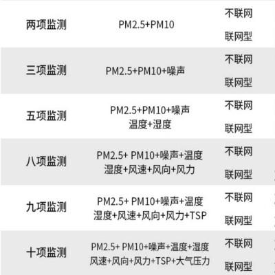 工地扬尘监测噪声实时PM10环境检测大气压力多功能监测仪